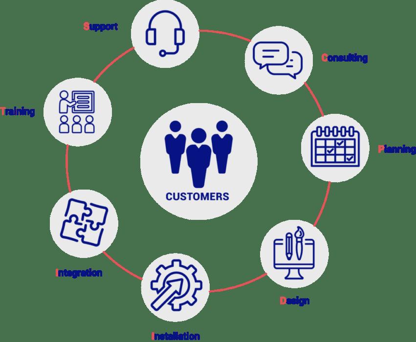 customer care scheme