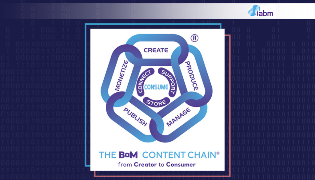 IABM_chain with it s proccesses on Azimuth Soft web-site